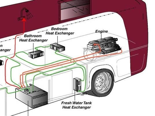 Heat exchange pumps rv
